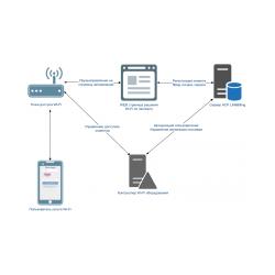 Wi-Fi по паспорту АСР LANBilling